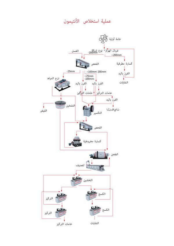 خط الإنتاج للقصدير